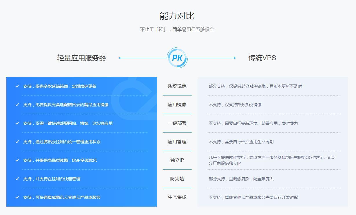 良心云-腾讯云轻量服务器老客户免费升级活动